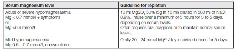 Guidelines for Magnesium replacement [19,31].