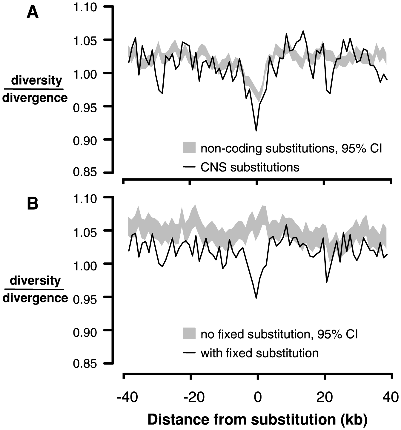 Linked neutral diversity/divergence surrounding conserved noncoding sequences (CNSs).