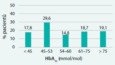 Distribuce hodnot glykovaného hemoglobinu (HbA<sub>1c</sub>) u pacientů odeslaných do diabetologické ordinace praktickým lékařem (N = 502) – první vyšetření v diabetologické ordinaci