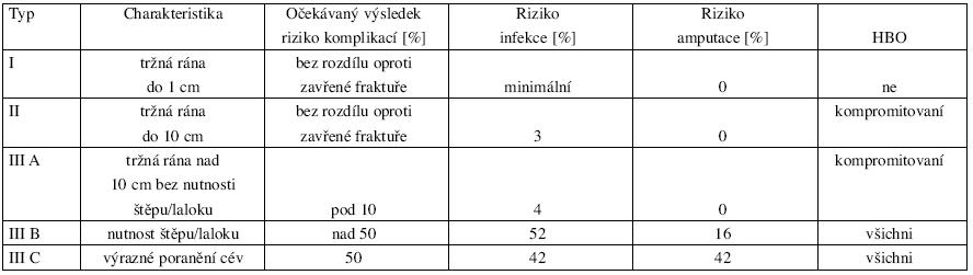 Klasifikace podle Gustila a indikace HBO u jednotlivých typů poranění