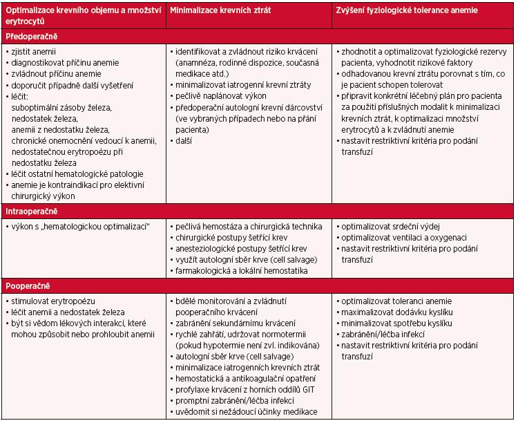Tři principy Patient Blood Management