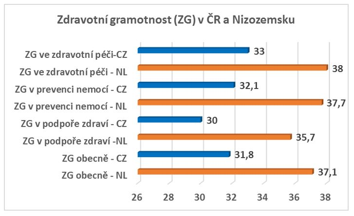 Srovnání celkové zdravotní gramotnosti a jejích jednotlivých složek v Nizozemsku a Česku