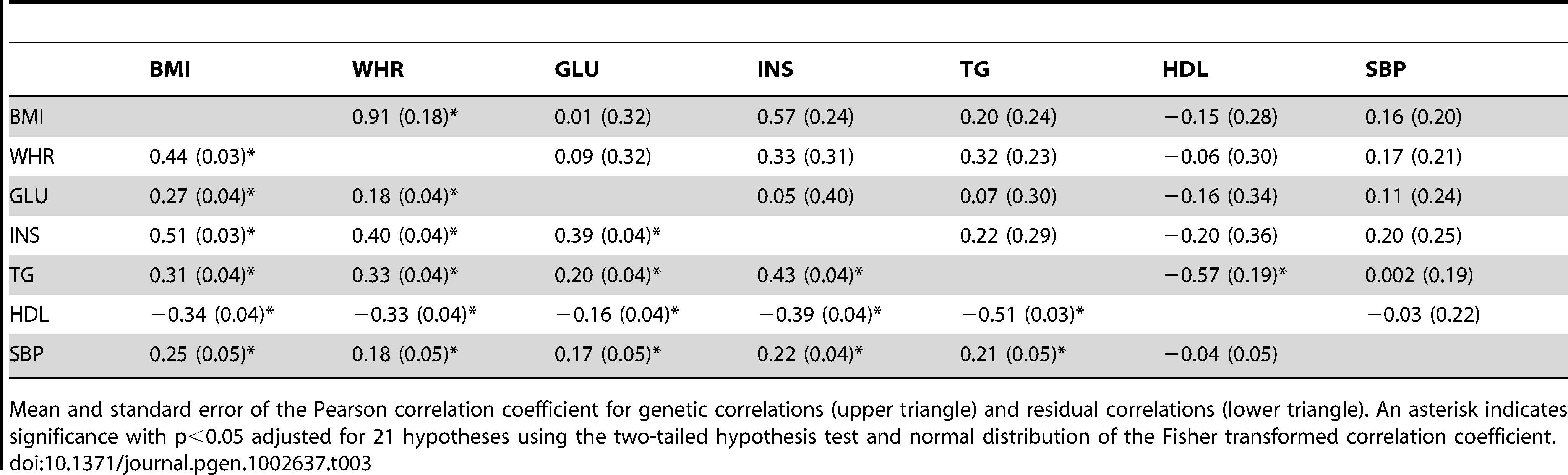 Genetic and residual correlations between MetS traits in the ARIC population among unrelated individuals from the bivariate REML model.