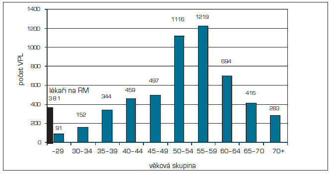 Počet VPL po věkových skupinách v České republice