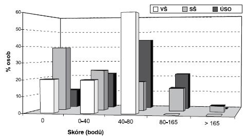 Rozložení průměrného skóre v Klaus Biedermannově dotazníku podle vzdělání