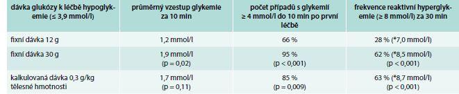 Efekt rozdílných dávek glukózy v léčbě hypoglykemií u diabetiků 2. typu léčených inzulinem