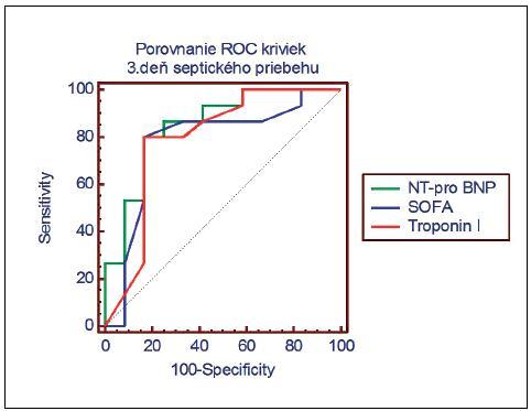 Porovnanie ROC kriviek pre NT-pro BNP, troponín I a SOFA skóre na tretí deň septického priebehu (NT-pro BNP (AUC) = 0,850, troponin I (AUC) = 0,792, SOFA (AUC) = 0,778)
