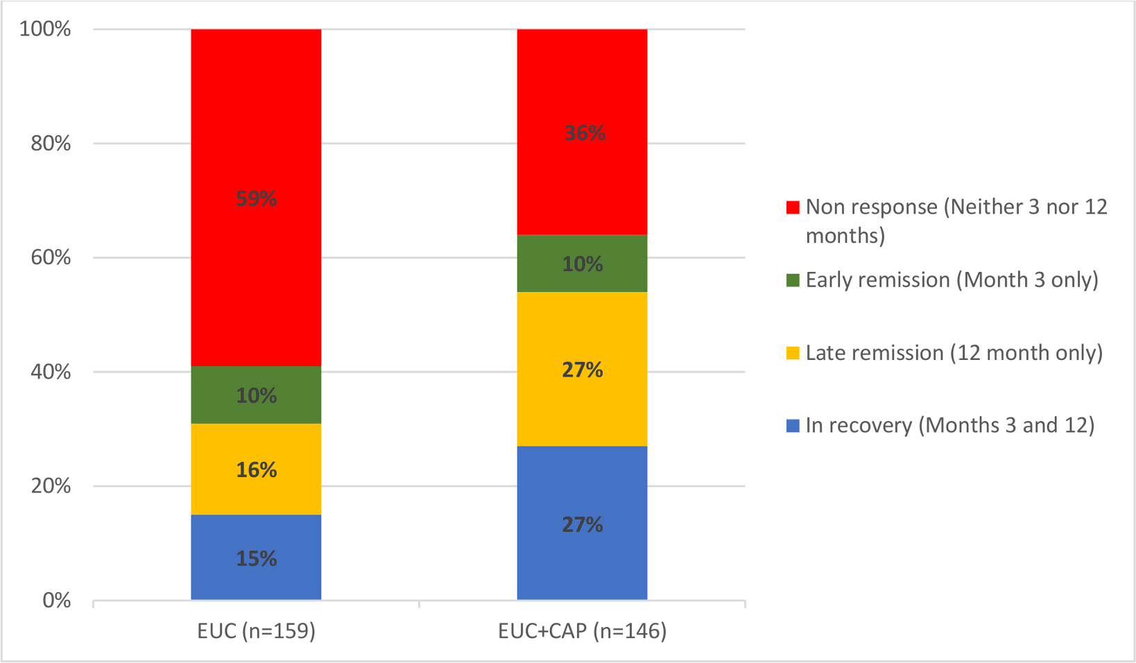 Clinical trajectories in participants with 3- and 12-month AUDIT data (n = 305) (complete case).