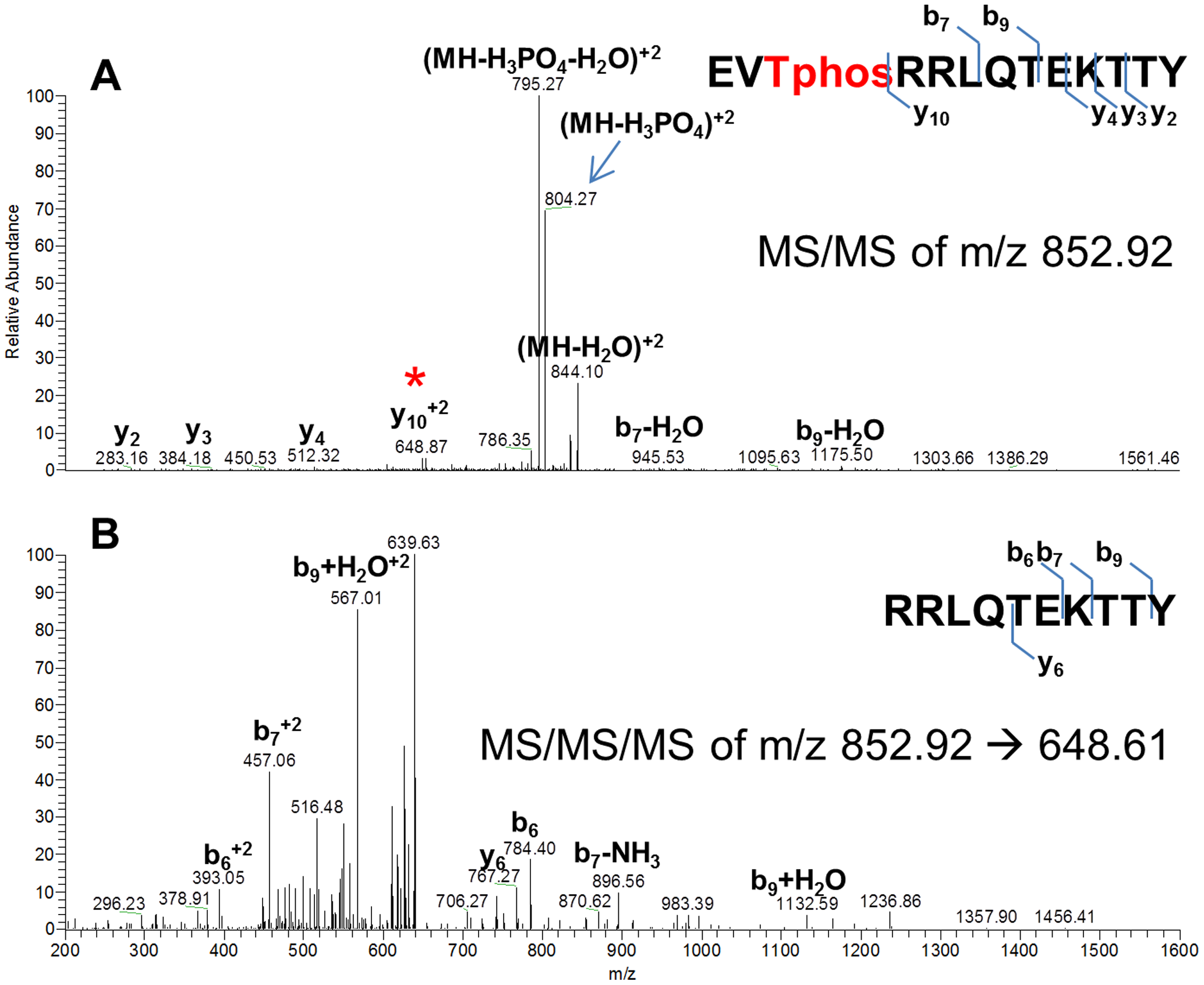 Mass spectra showing that CovR is phosphorylated on threonine 65.