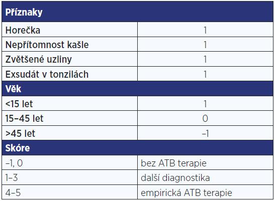 Strep skóre GAS (Group A Streptococcus)