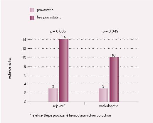 Vliv léčby pravastatinem u nemocných po srdeční transplantaci: rejekce* a vaskulopatie [23].