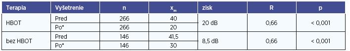 Kvantifikácia terapeutického zisku HBOT.