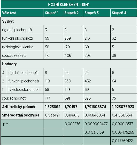 Hodnocení vlivu nožní klenby na výsledky testu dle Véleho.