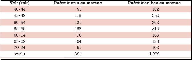 Absolútny počet pacientok s karcinómom a bez karcinómu prsníka podľa 5-ročných vekových intervalov.
