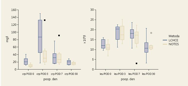 Hodnoty CR P a leukocytů po transrektální hybridní a laparoskopické cholecystektomii v experimentu na laboratorním seleti. (POD = pooperační den) Graph 2. CRP and leukocytes levels after transrectal hybrid and laparoscopic cholecystectomy in laboratory pigs (POD = postoperative day)