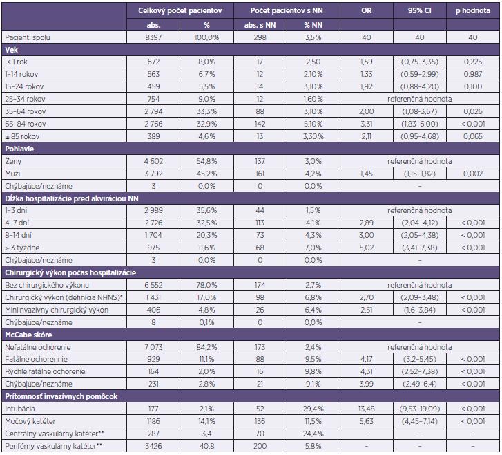 Prevalencia nozokomiálnych nákaz podľa rizikových faktorov pacienta Table 5. HAI prevalence by patient risk factors