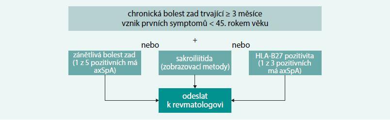Schéma 2. Schéma diagnostického algoritmu pro časné odeslání pacienta k revmatologovi. Upraveno dle [28]