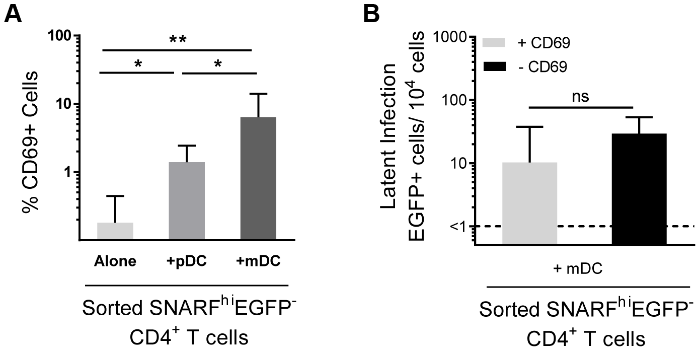 Depletion of CD69+ cells has no effect on mDC-induced latency.