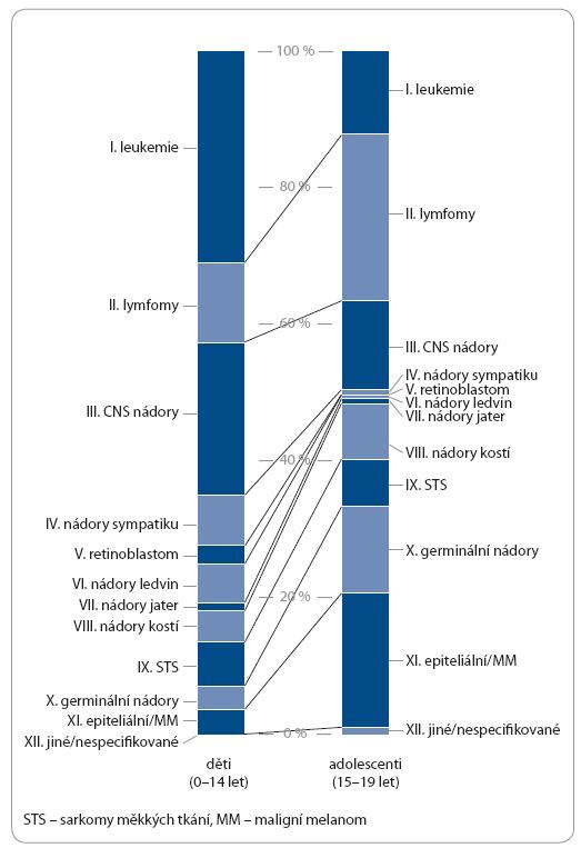 Relativní frekvence (%) 12 diagnostických skupin dle ICCC (International Classification of Childhood Cancer) u dětí a adolescentů v Evropě.