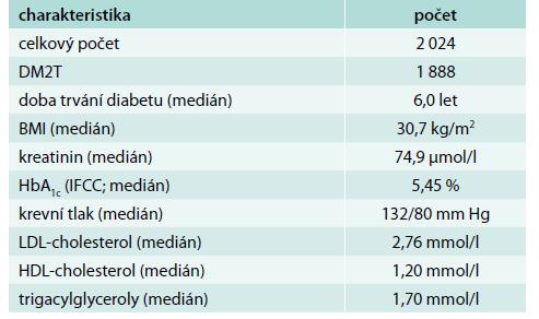 Charakteristika souboru pacientů vyšetřených v ambulanci diabetologa