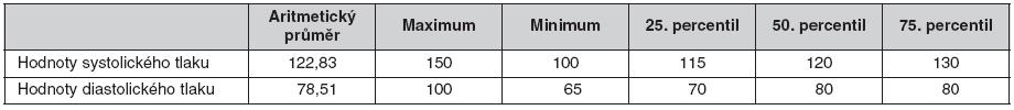 Hodnoty systolického a diastolického tlaku