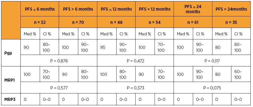 Pgp, MRP1, MRP3 a délka období PFS