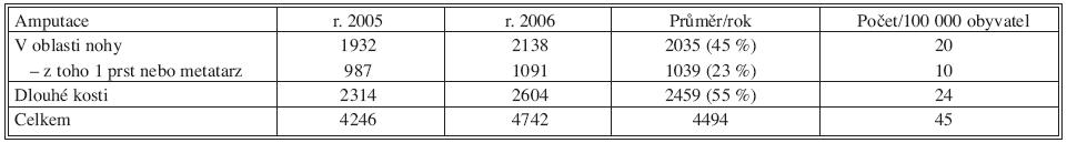 Amputace dolních končetin v České republice v letech 2005 a 2006 podle registru hospitalizovaných Tab. 1. Amputations of the lower extremities in the Czech Republic in 2005 and 2006 according to the hospital data
