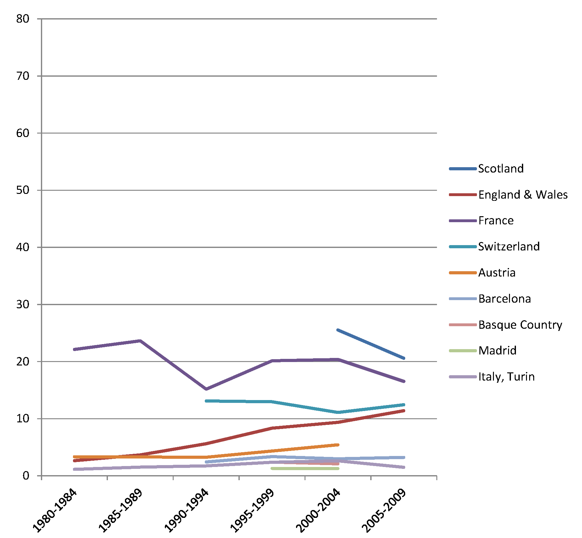 Trends in age-adjusted mortality from alcohol-related causes among women aged 35–79 y in the low education group in Western and Southern European countries/regions, ca. 1980–2010, by country/region.
