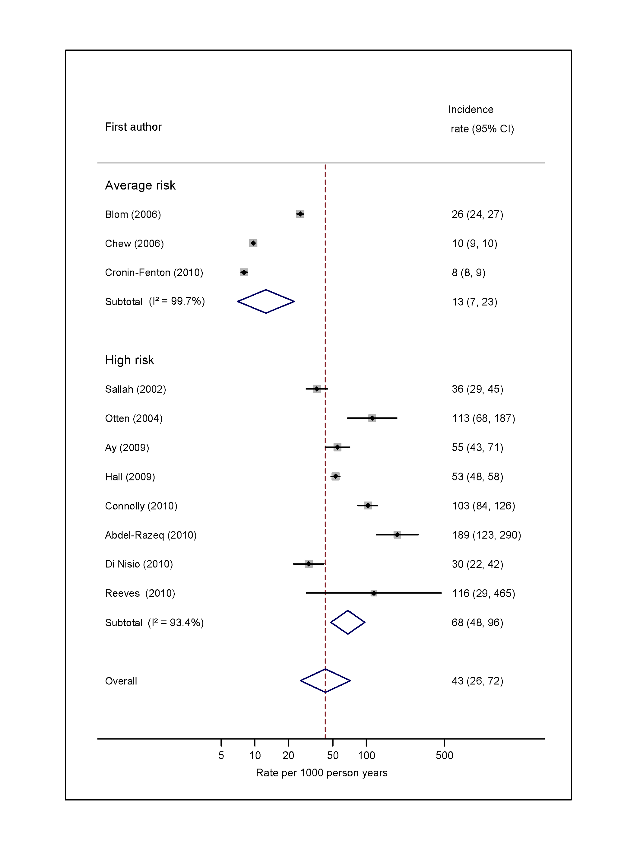 Pooled incidence of venous thromboembolism for overall cancer.