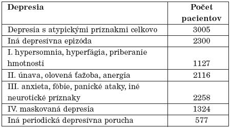 Rozdelenie pacientov s depresiou s atypickými príznakmi.