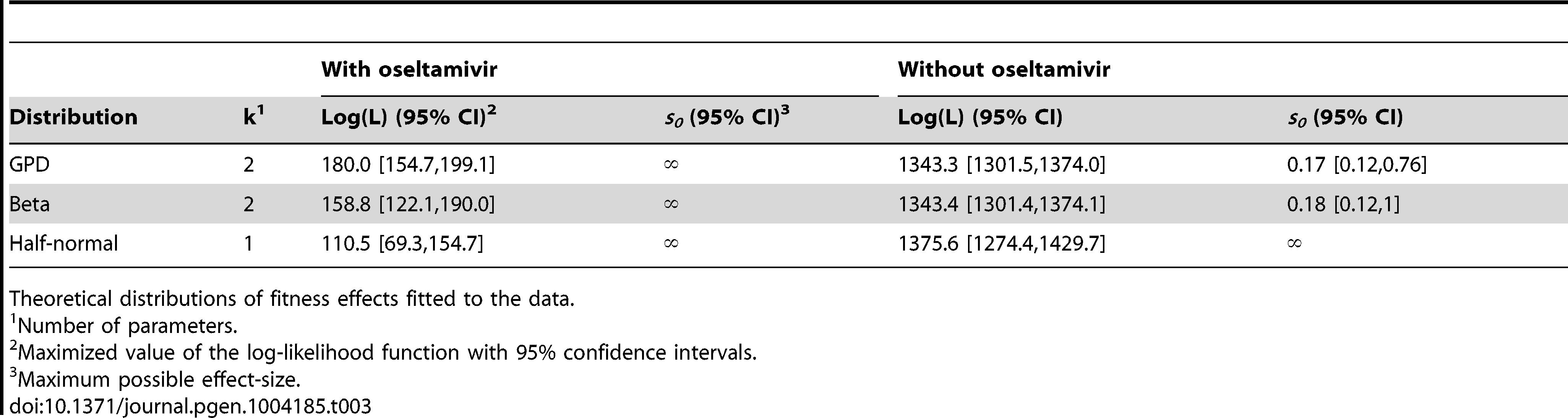 Maximum likelihood estimates of the distribution of fitness effects.