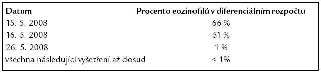 Vývoj eozinofilie.