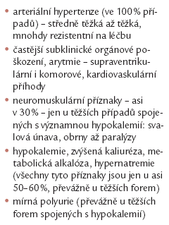 Klinické známky primárního hyperaldosteronizmu.