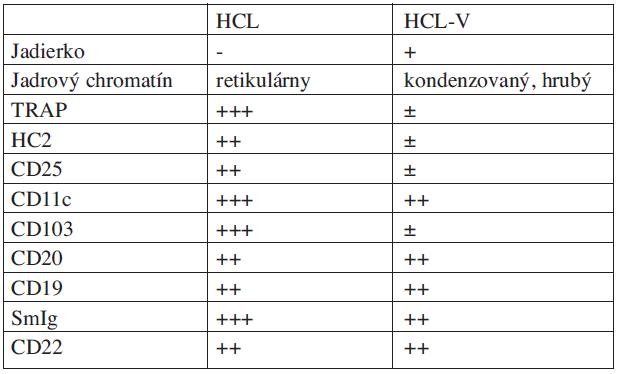 Imunofenotypové a morfologické rozdiely medzi HCL a HCL-V.