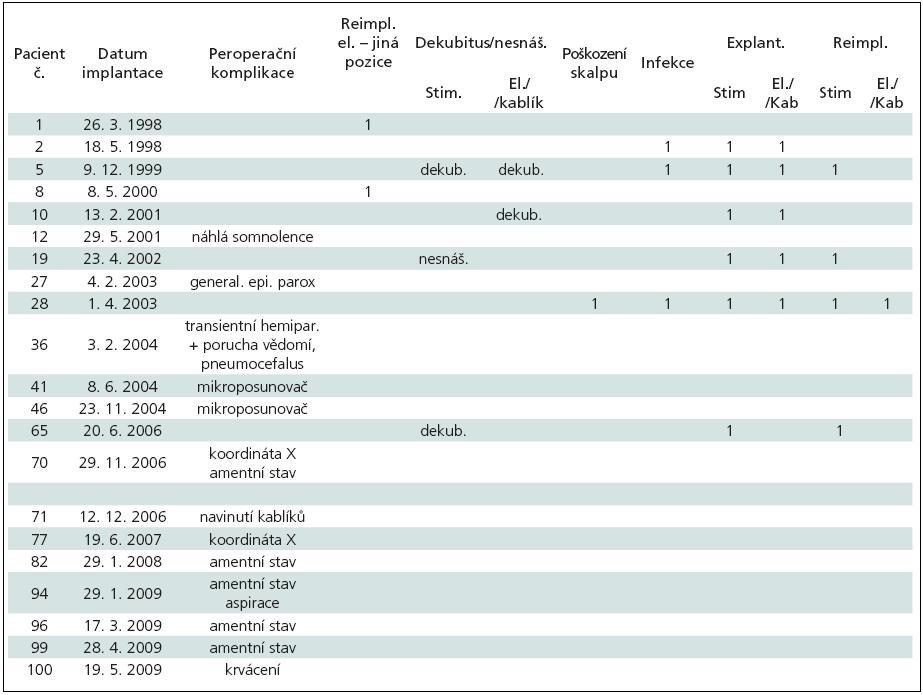 Peroperační komplikace a komplikace v souvislosti s implantovaným materiálem. Nemocní řazeni dle data implantace elektrod v absolutním pořadí celého souboru.