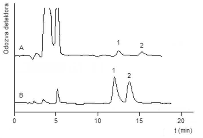 Chromatogramy separácie extraktov testovaných vzoriek