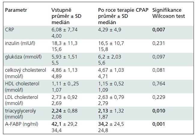 Změny ve sledovaných laboratorních parametrech (vstupně a po roce terapie).
