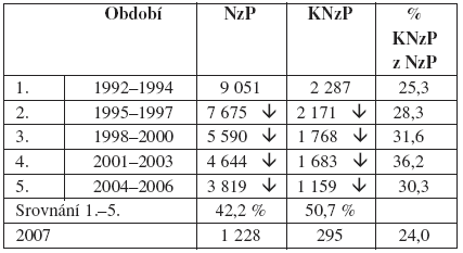 NzP aKNzP v3letých intervalech vČR (1992–2007)