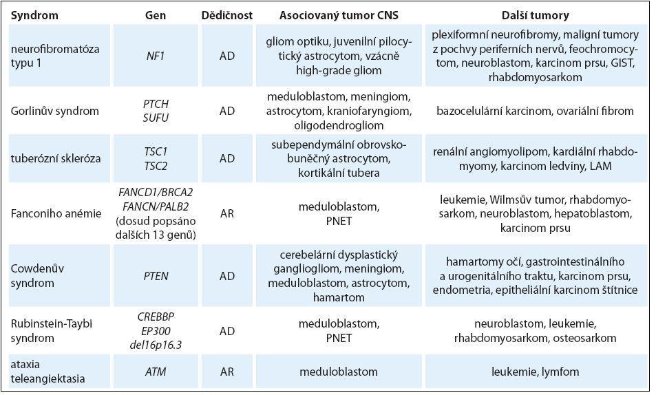 Multisystémové genetické syndromy spojené s rizikem nádorů CNS u dětí.