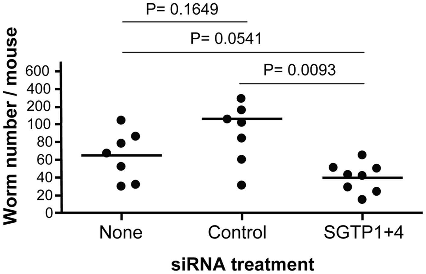 Schistosome survival <i>in vivo</i> in mice following treatment with SGTP siRNA.