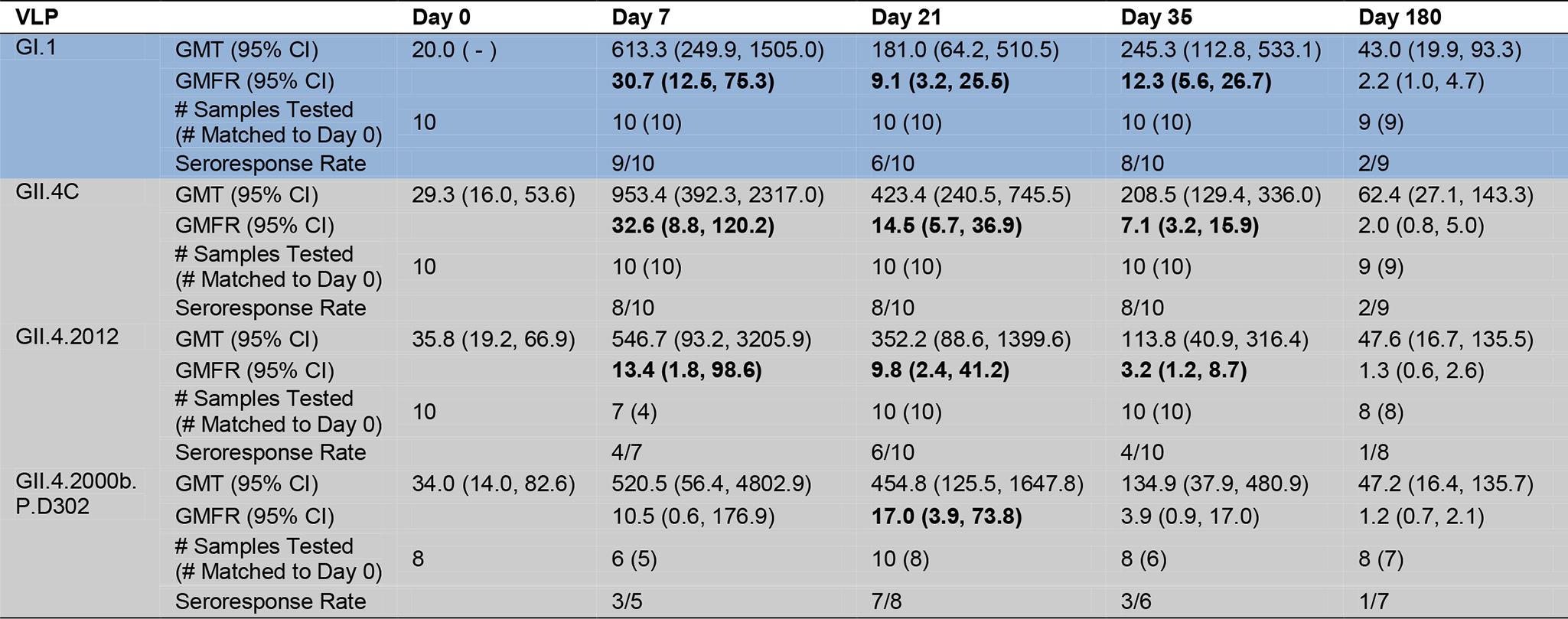 Mean EC<sub>50</sub> blockade antibody titers to novel GII.4 strain virus-like particles.