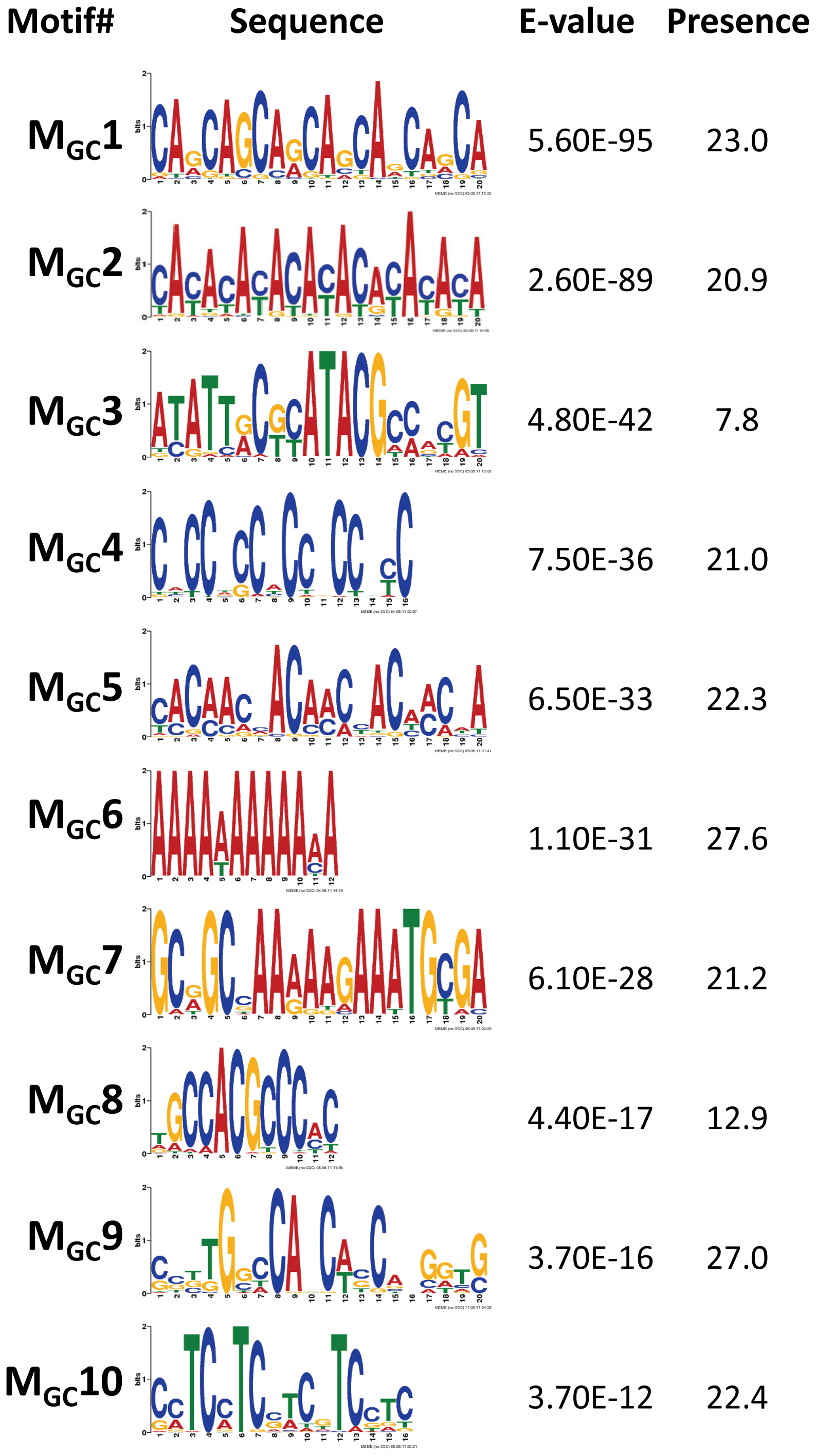 Top motifs found enriched in sequences encompassing GC events.