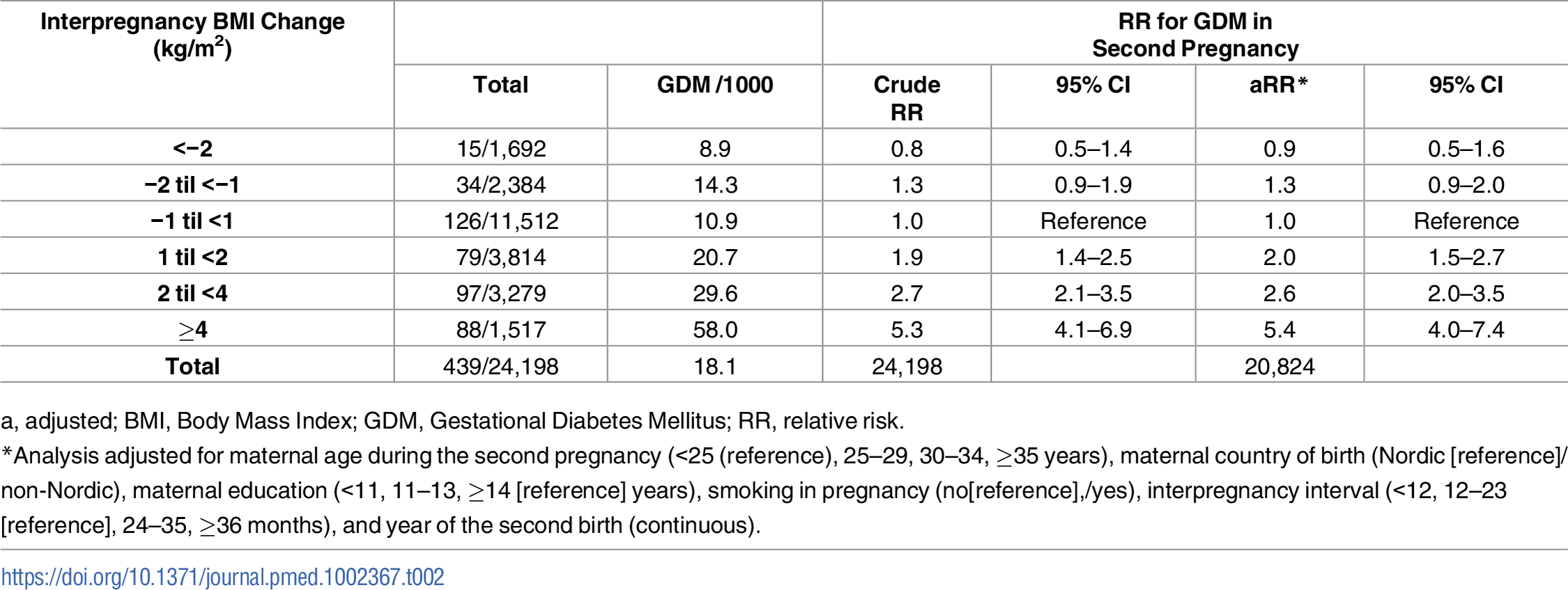 Overall risk for GDM in second pregnancy by interpregnancy change in BMI (<i>n</i> = 24,198), The Medical Birth Registry of Norway 2006–2014.