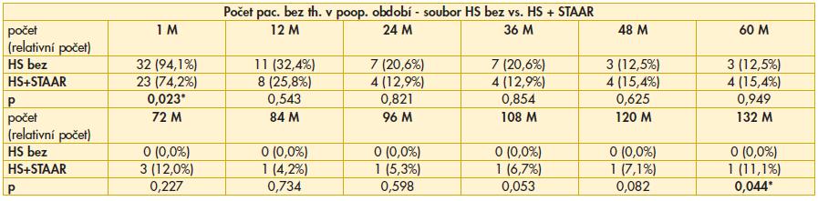 Výsledky srovnání počtu pacientů bez nutnosti aplikace lokální antiglaukomové terapie v pooperačním období mezi soubory HS bez vs. HS+STAAR