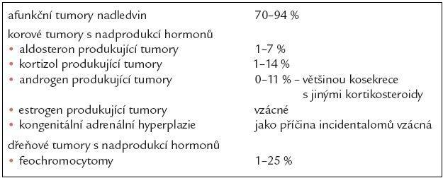 Rozdělení tumorů nadledvin podle hormonální produkce.