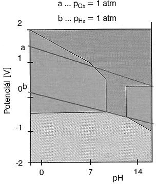 Pourbaixův diagram niklu. Převzato z: Progresdent, 2003, 3, s. 36-41,Drápal S.:Niklové dentální slitiny.
