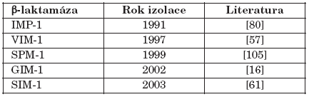 Získané metalo-β-laktamázy a jejich první záchyt Table 1. Acquired metallo-β-lactamases and their first description