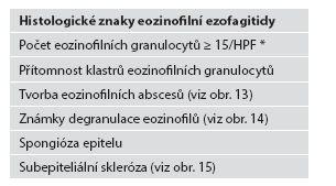 Histologické znaky eozinofilní ezofagitidy.