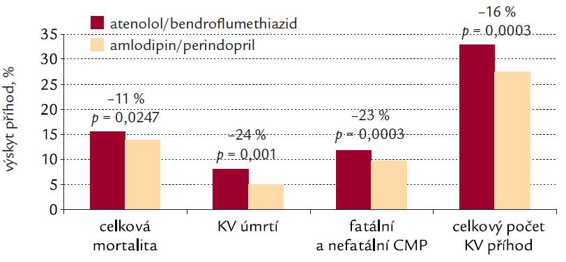 Výsledky studie ASCOT- BPLA [9]. Léčba amlodipinem/ perindoprilem vede k většímu poklesu relativního rizika celkové mortality, KV úmrtí, fatálních a nefatálních cévních mozkových příhod, jakož i celkového počtu KV příhod oproti léčbě atenololem/bendroflumethiazidem.
