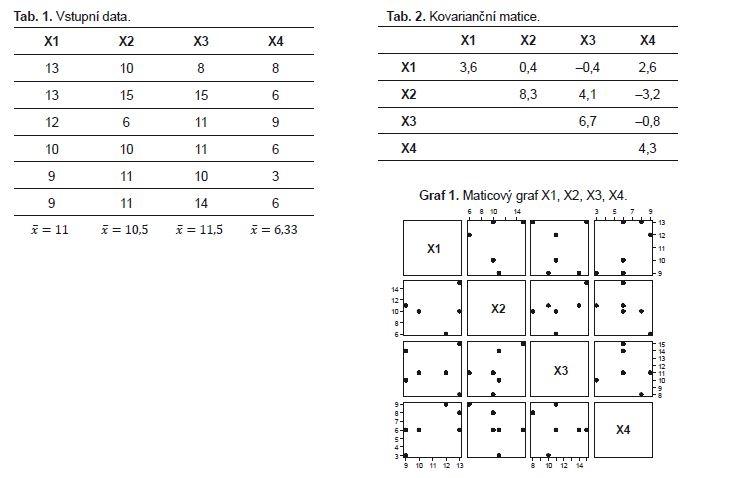 Příklad 4. Kovarianční matice a její interpretace.